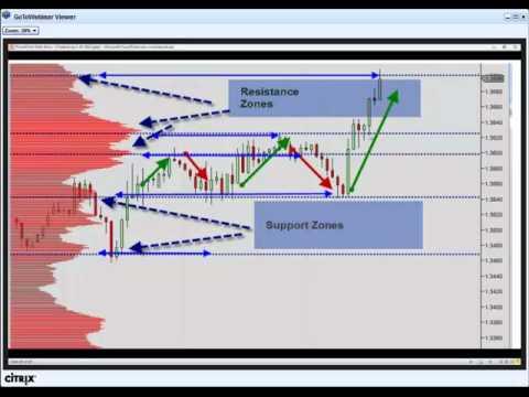 Kevin 'Huddy' Hudson - The Basics of Market Profile