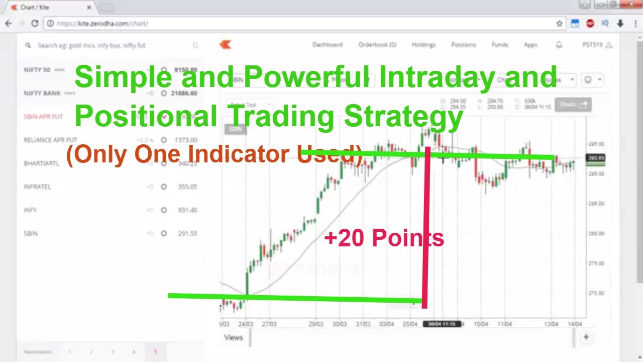 My simple strategy for trading options intraday