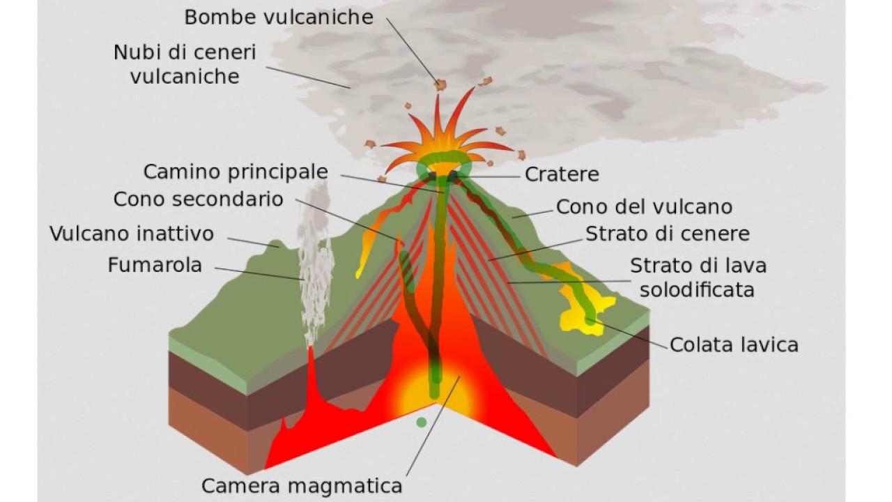 Vulcani Disegni: I Vulcani