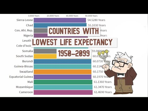 Countries With Lowest Life Expectancy 1950-2099