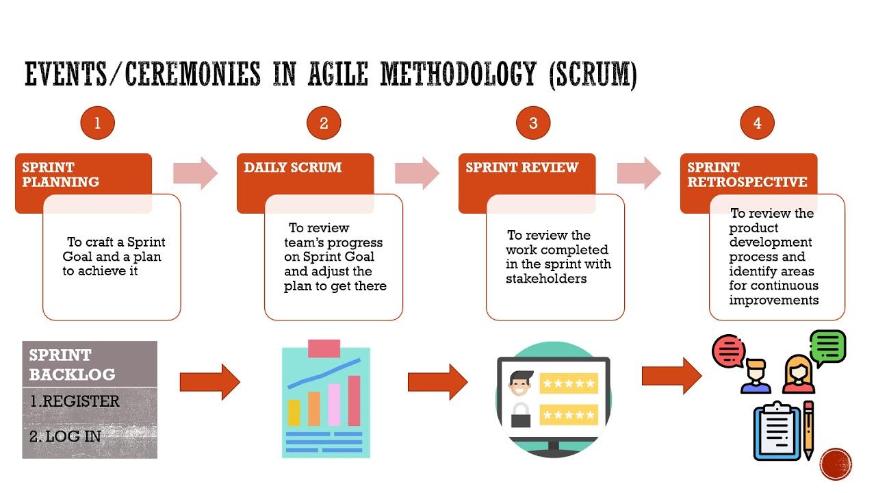 [4 Key] Scrum Ceremonies in Agile Methodology