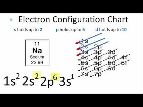 Electron Configuration for Sodium (Na)TerpConnect