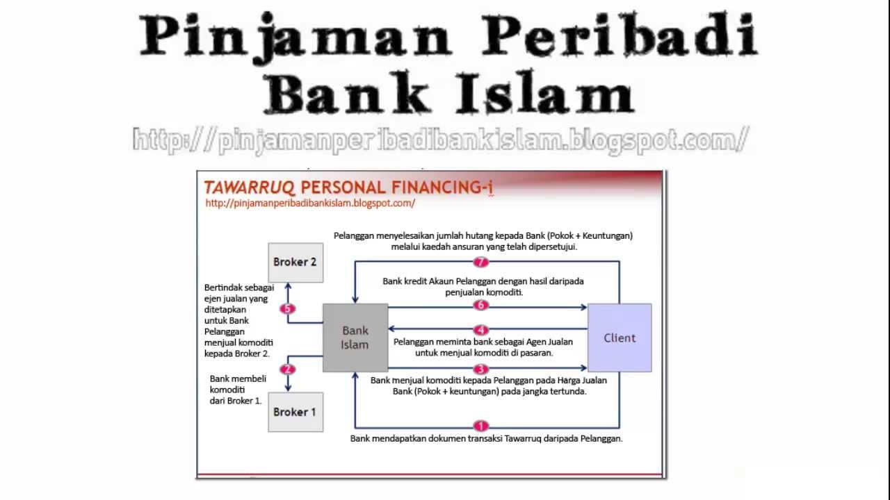 Pinjaman Peribadi Bank Islam (Personal Loan Bank Islam) - YouTube