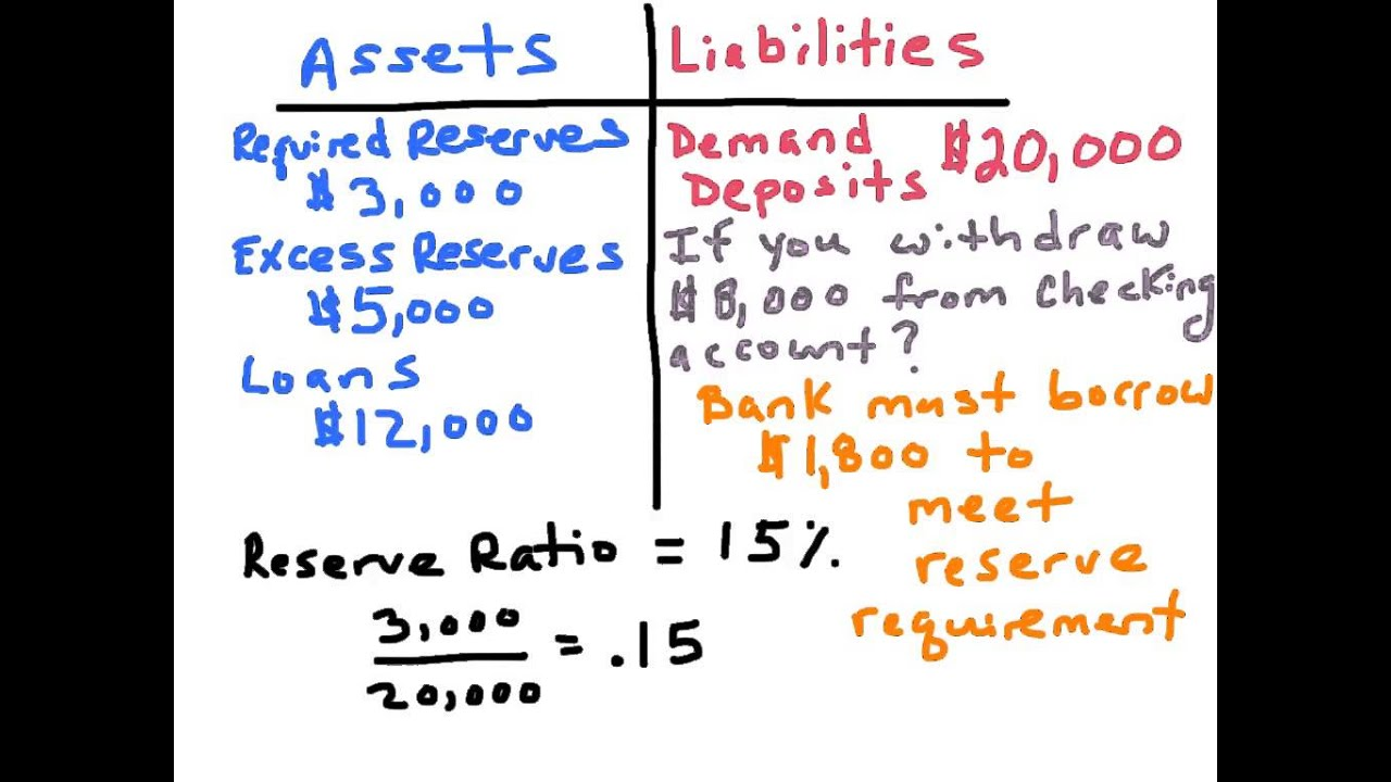 NB4. Bank Balance Sheet - AP Macro - YouTube
