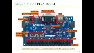 Design of Digital Circuits - Lecture 3: Introduction to the Labs and FPGAs (ETH Zürich, Spring 2018)