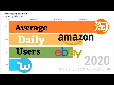 Most Popular Online Retailers By Daily Users | 1996-2020
