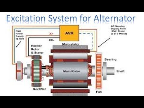 Excitation System for Alternator   Alternator   Earth Bondhon  YouTube