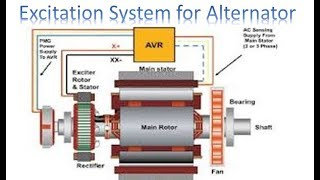 Excitation System for Alternator | Alternator  | Earth Bondhon