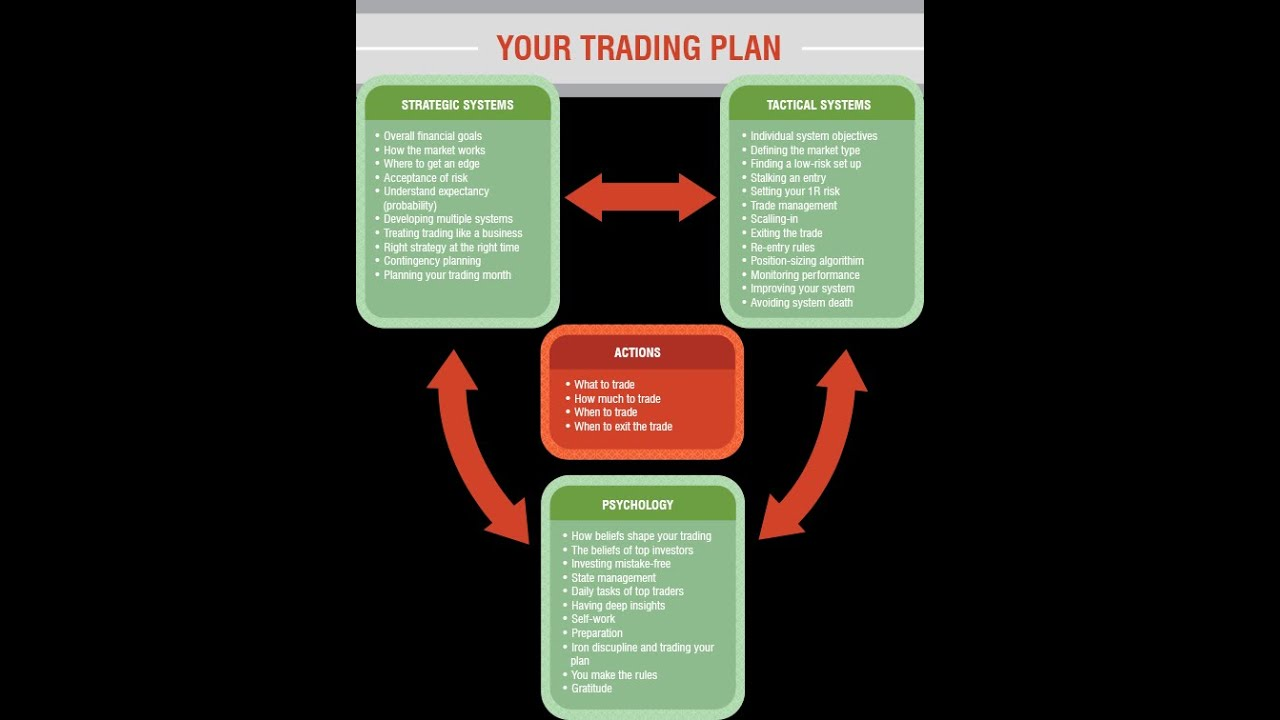 Developing Your Trading Process and Strategy – Class #3