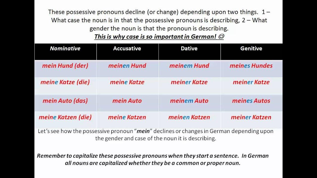 Possessive pronouns in German - www.germanforspalding.org - YouTube