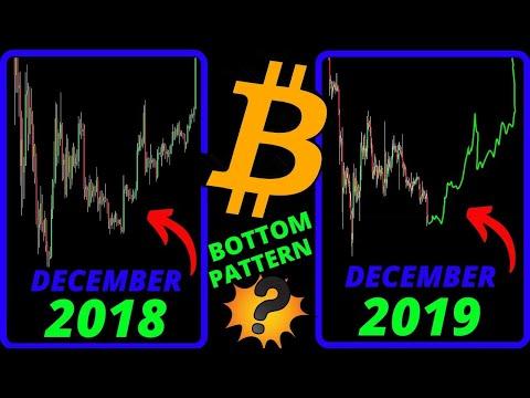 🌟 BITCOIN BOTTOM IN???🌟bitcoin Bottom, Rally, Price Prediction, Analysis, News, Trading