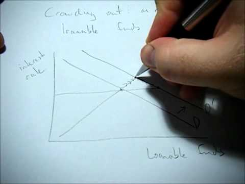 How Does Crowding Out Affect The Loanable Funds Market
