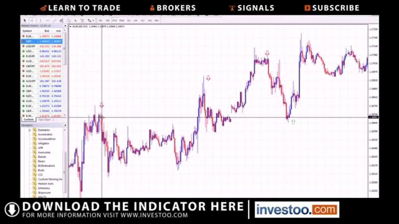 Binary options metatrader indicator