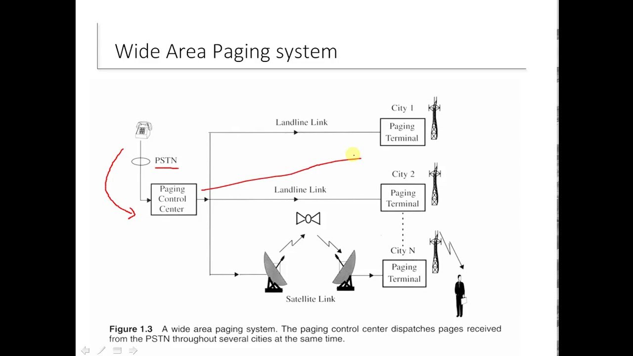Wireless Communication in Urdu Hindi : Paging Systems - YouTube