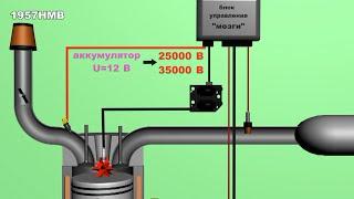 Принцип работы системы зажигания 2