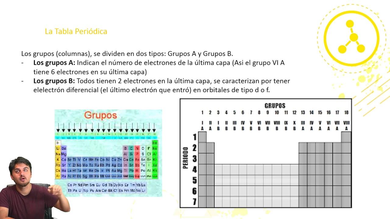 Qumica la tabla peridica clase n3 plan comn youtube qumica la tabla peridica clase n3 plan comn urtaz Image collections
