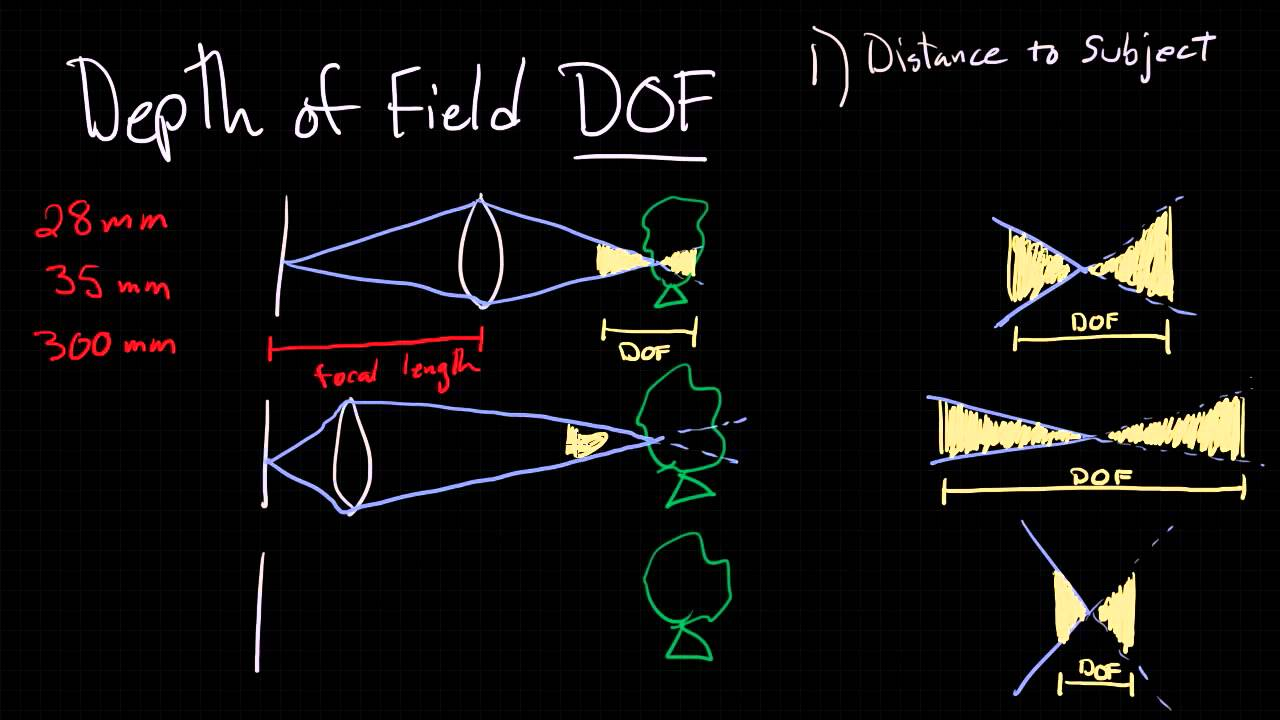 A Simple Guide To Depth Of Field Youtube