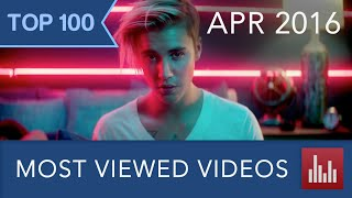 Top 100 Most Viewed YouTube Videos (Apr. 2016)
