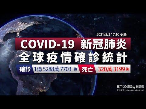 COVID-19 新冠病毒全球疫情懶人包 台灣本土+2 累計1145例確診 全球總確診數達1億5288萬例 2021/5/3 17:10