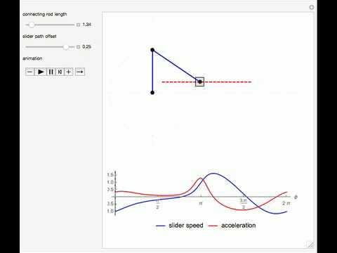 Offset Slider-Crank Mechanism