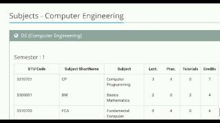 Computer Diploma 1st,2nd,3rd,4th,5th,6th Semesters Subjects | Info Video#89
