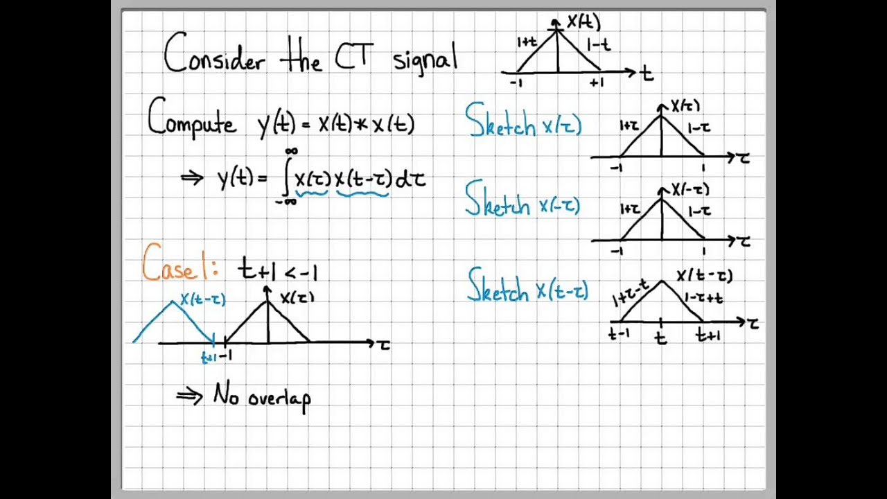Convolution Integral Example 03 Convolution Of Two Triangles Youtube
