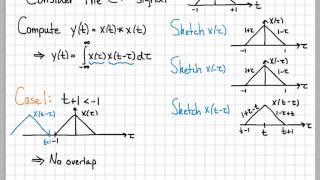 Convolution Integral Example 03 - Convolution of Two Triangles