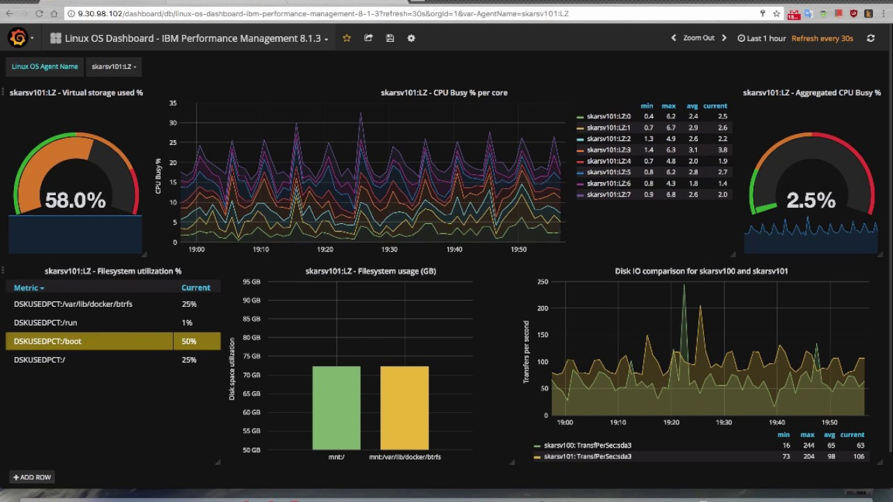 Grafana plugin for IBM APM - How to install and import sample dashboards