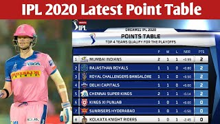 IPL 2020 Latest Point Table After Match 9 l IPL 2020 Point Table l Points Table Of IPL 2020