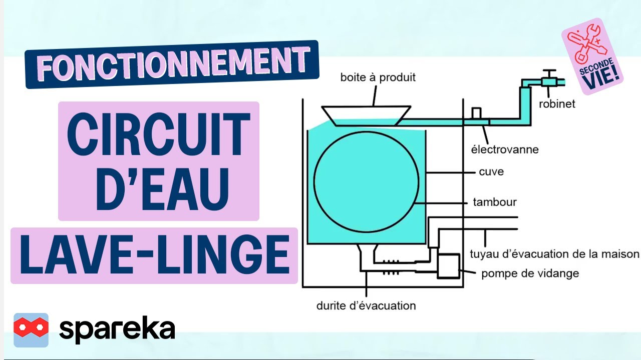 Fonctionnement lave linge circuit d 39 eau youtube - Vider machine a laver demenagement ...