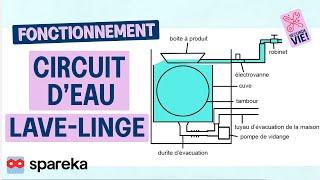 Fonctionnement Lave Linge - Circuit d'Eau
