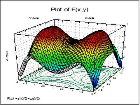 Multivariable Calculus (Directional Derivatives).
