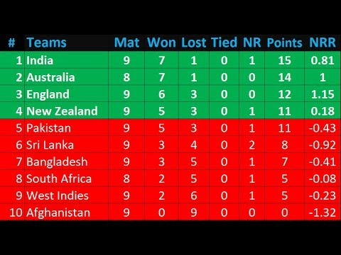 Icc world cup  points table full list today