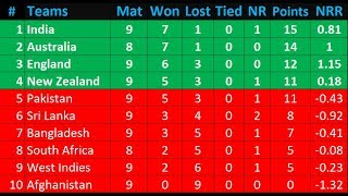 Today ICC World Cup Cricket Points Table 6 July 2019. India defeated Sri Lanka