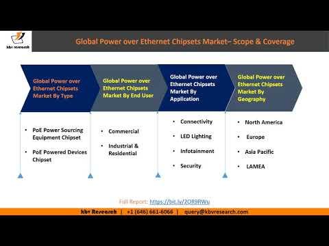 Global Power over Ethernet Chipsets Market