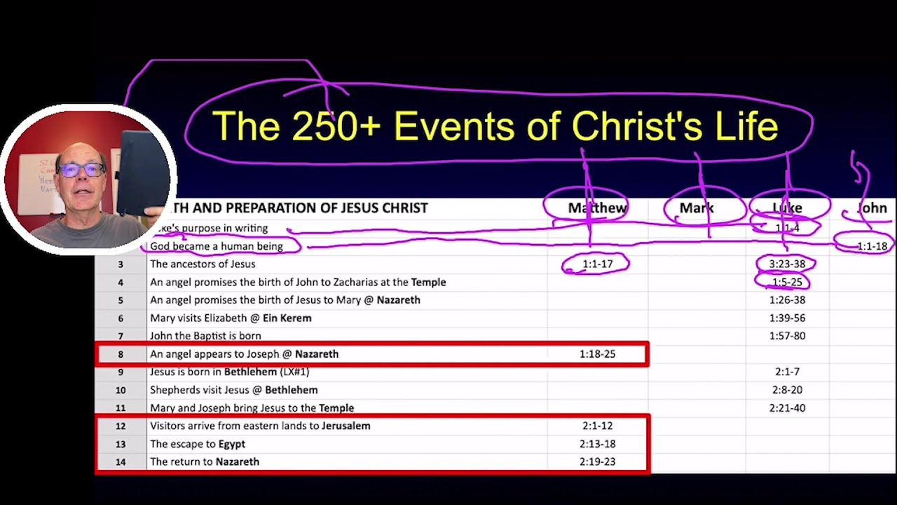 FTGC#25--Matthew 1-2 & WELCOME TO THE NEW TESTAMENT--WHEN GOD BECAME MAN & GRACE OVERFLOWS