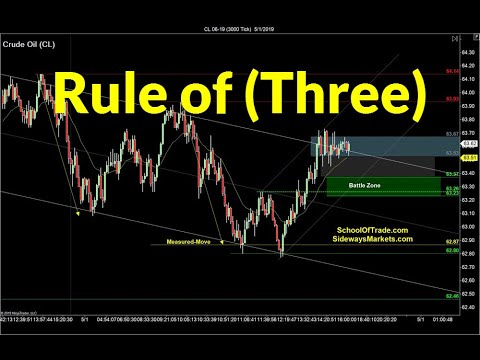 Trading the Rule of Three | Crude Oil, Emini, Nasdaq, Gold, Euro