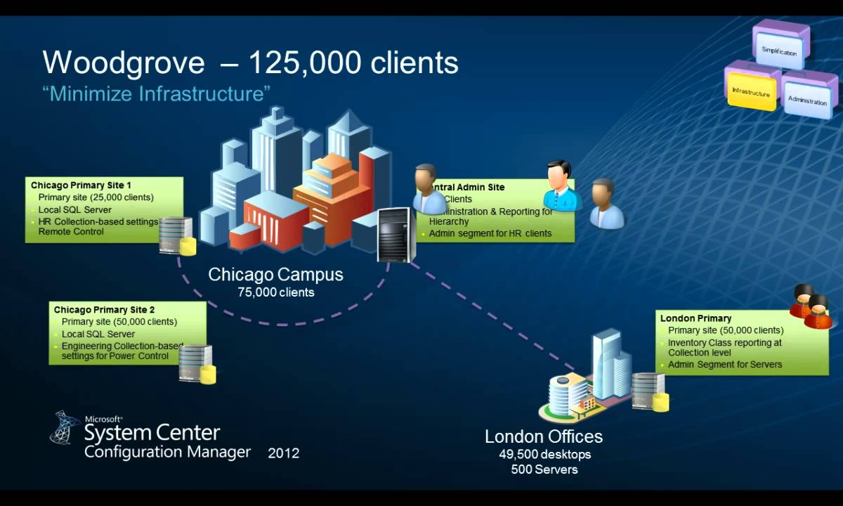02 system center 2012 configuration manager sccm deployment and infrastructure technical overvi [ 1200 x 720 Pixel ]