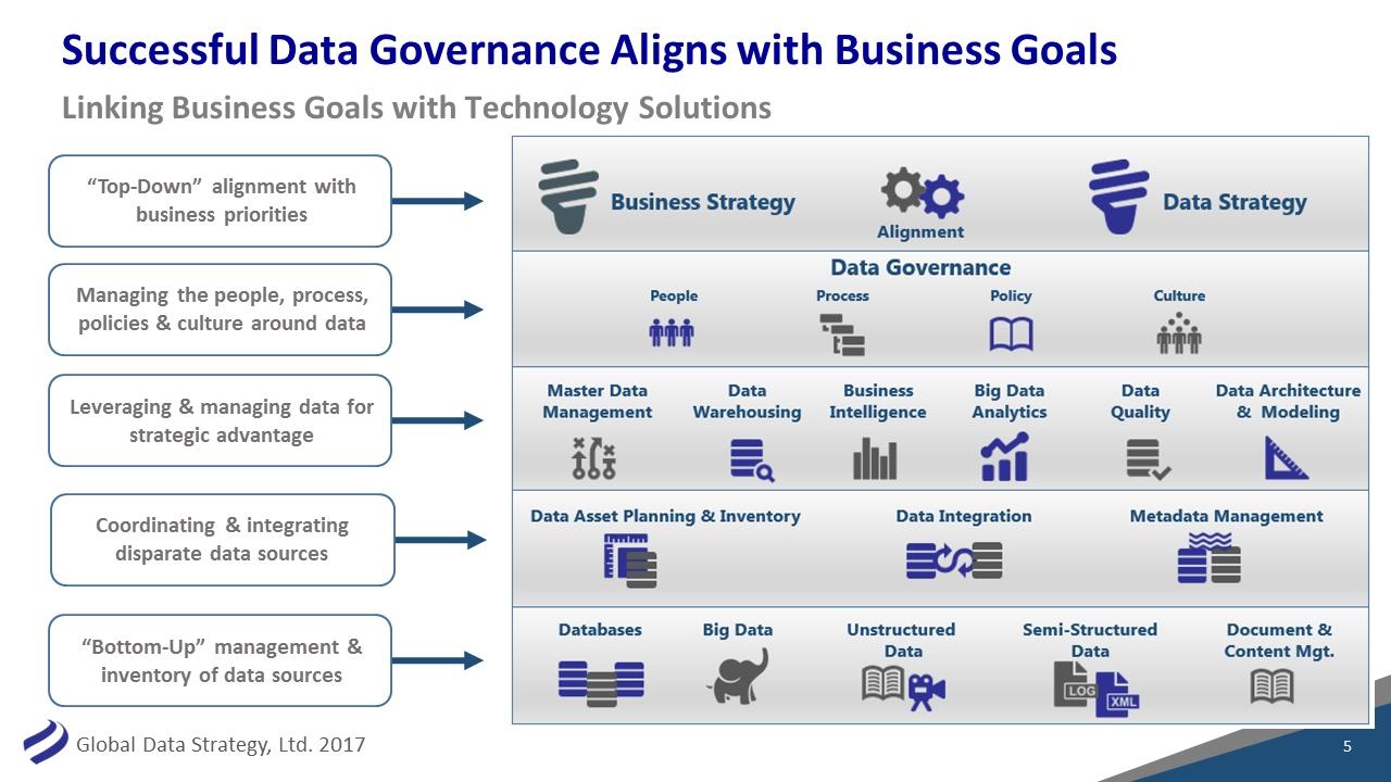 Webinar The Business Value Of Metadata For Data Governance Youtube