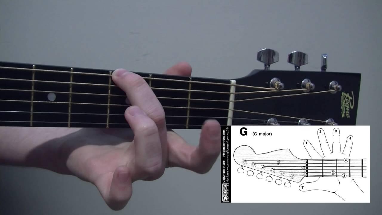 How To Play The I V Vi Iv Guitar Chord Progression Youtube