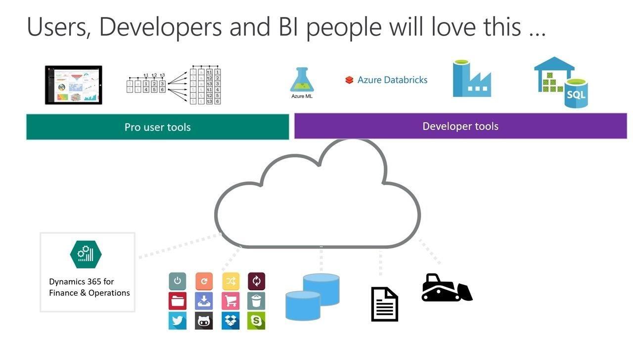Microsoft Dynamics 365 for Finance and Operations: BI & Analytics key  strategic - BRK3038