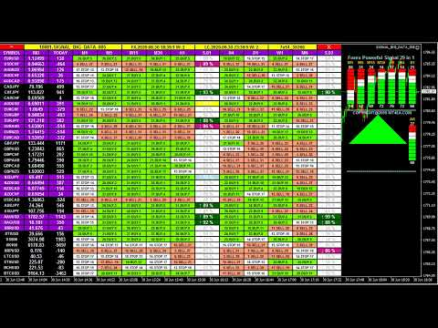 Free forex gold signals