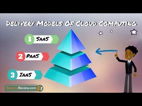 3 Types of Cloud Computing Services - IaaS PaaS SaaS Explained