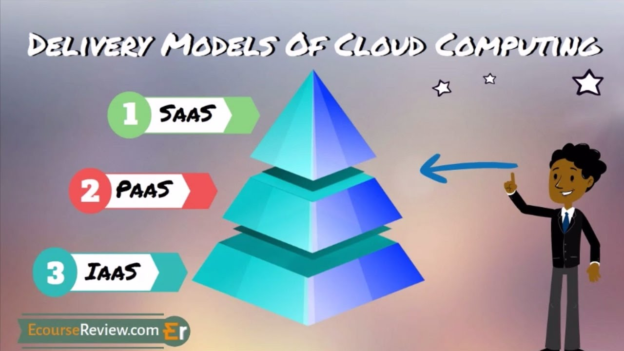 Cloud Computing Services Models Iaas Paas Saas Explained Youtube - Software Architektur Cloud