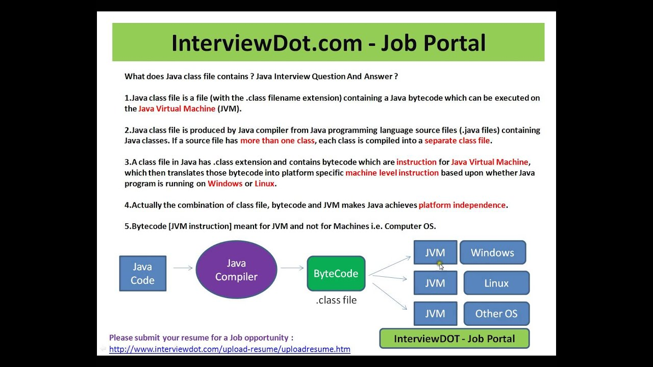 Java Interview Question And Answer What does Java Class file contains  ByteCode Java Interview
