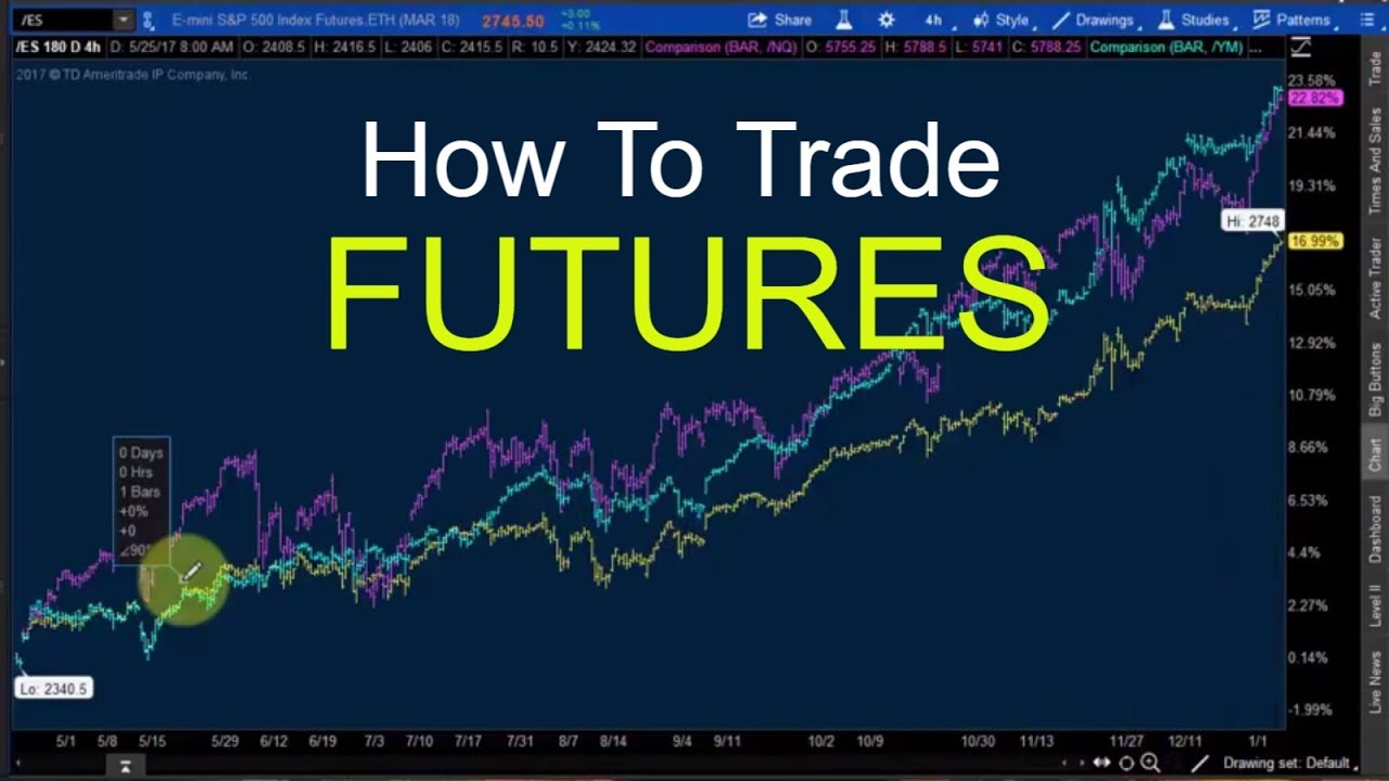How to trade futures in canada