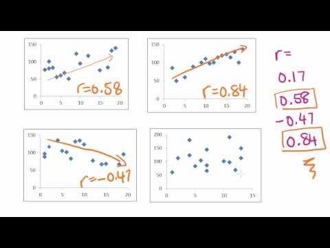Maths Tutorial: Pearsons correlation coefficient (statistics)