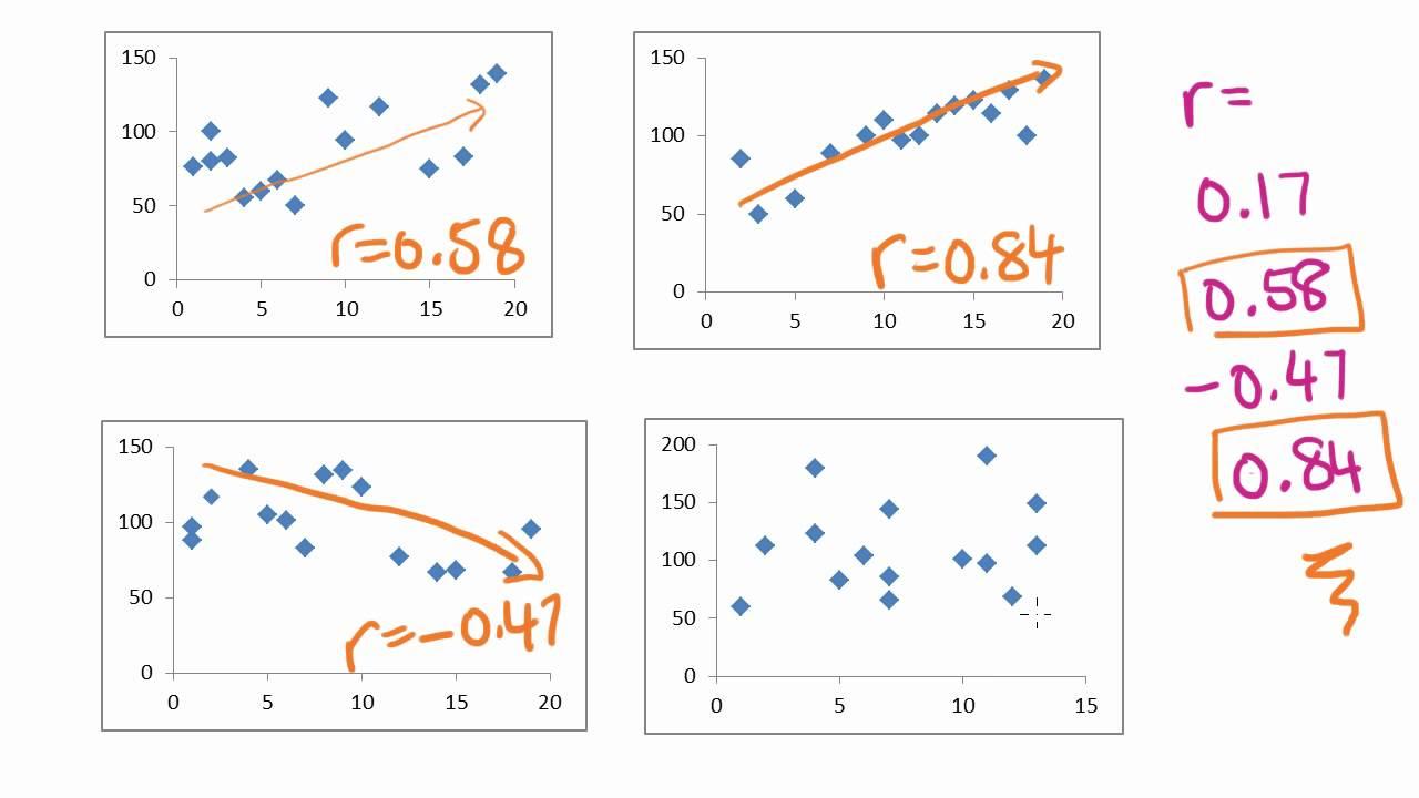 regression analysis correlation coefficient
