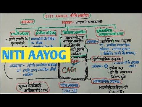 NITI AAYOG DETAILED OVERVIEW IN HINDI FOR RAS, UPSC, IAS, SSC, BANK, REET, RPSC
