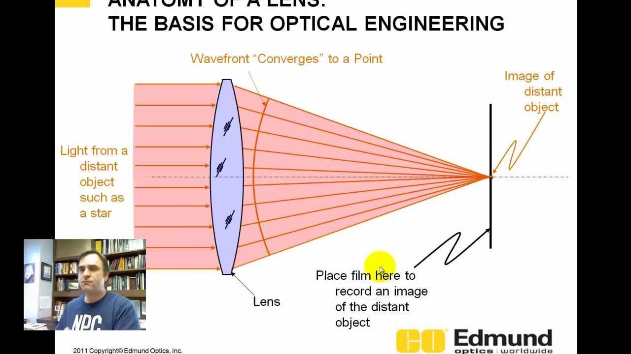 medium resolution of optic len diagram